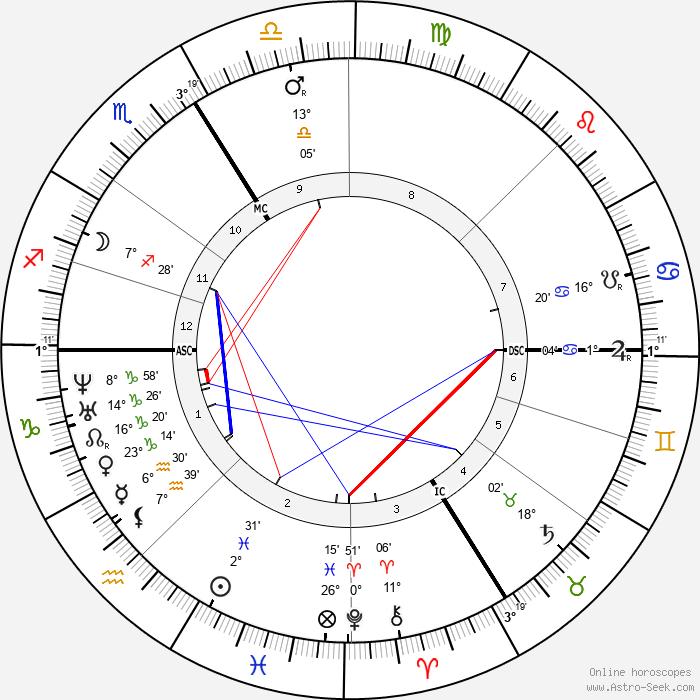 Pierre Jules Janssen - Birth horoscope chart