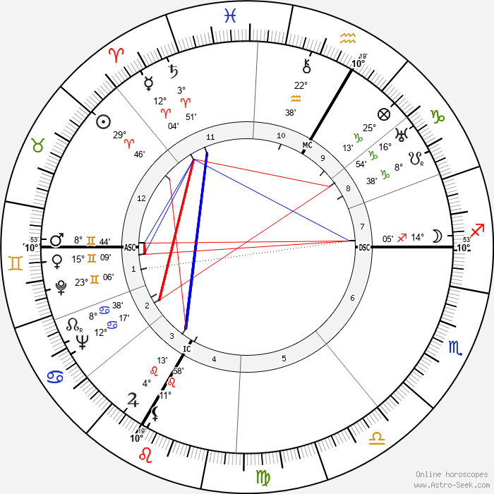 Pierre Korb - Birth horoscope chart