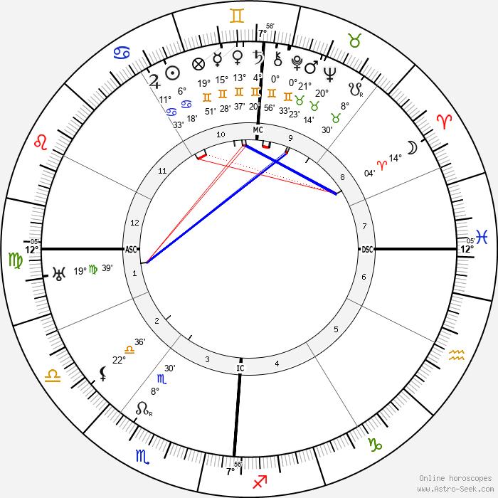 Pierre Laval - Birth horoscope chart
