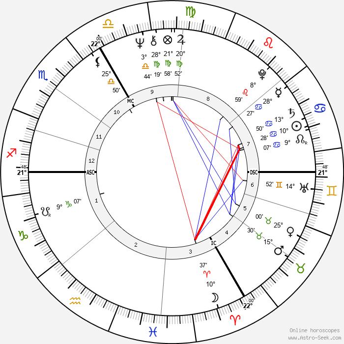 Pierre Lescure - Birth horoscope chart