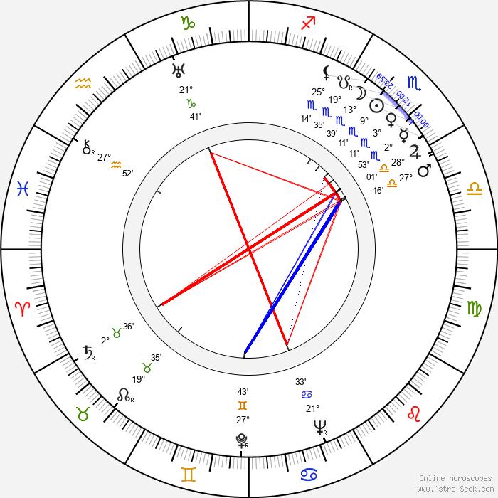 Pierre Levent - Birth horoscope chart