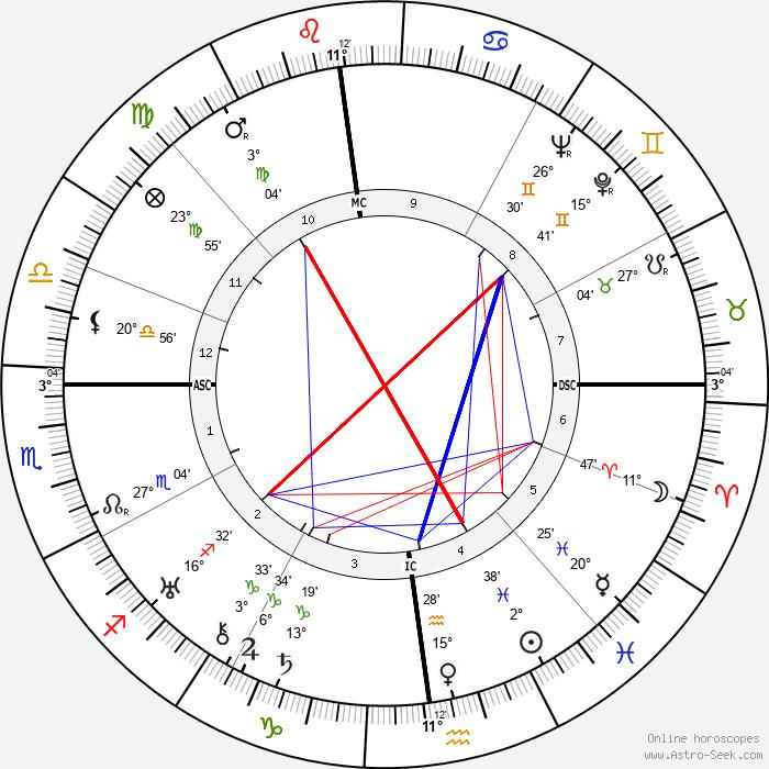 Pierre Lewden - Birth horoscope chart