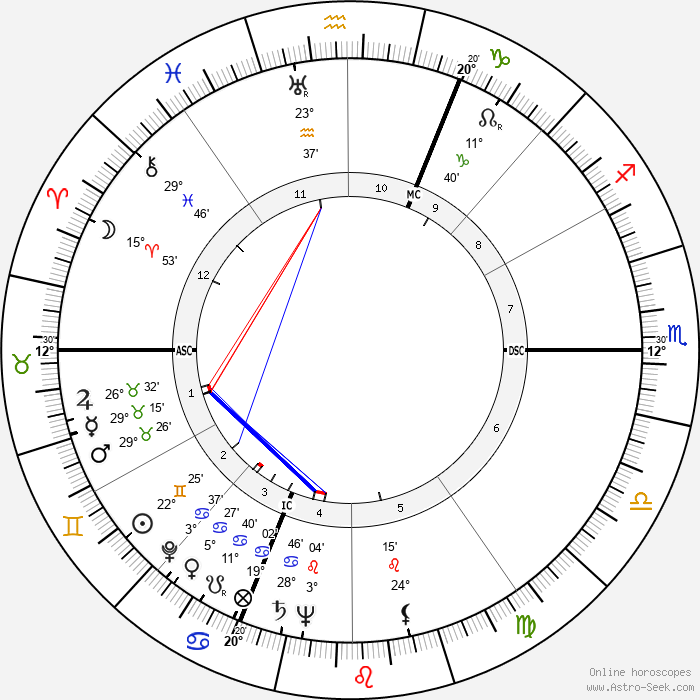 Pierre-Louis - Birth horoscope chart