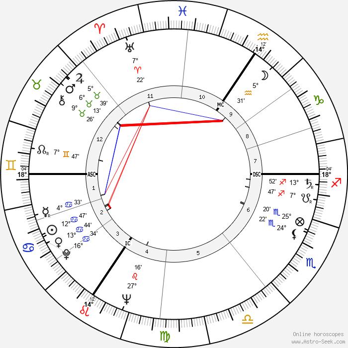Pierre Mauroy - Birth horoscope chart