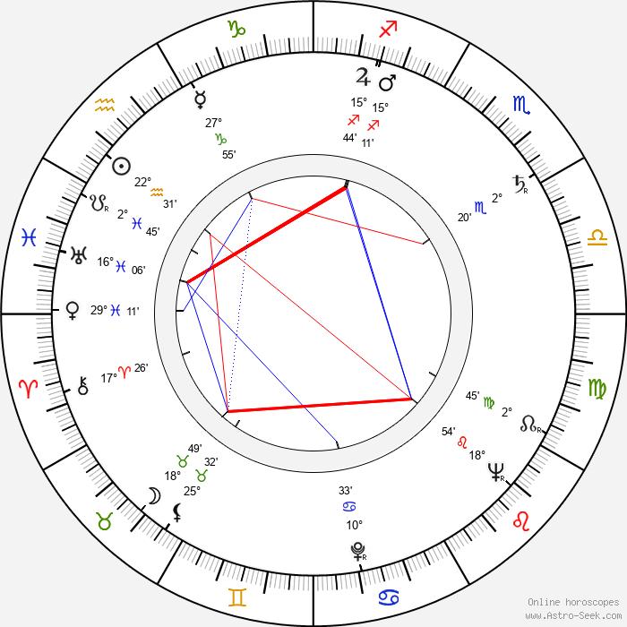 Pierre Mirat - Birth horoscope chart