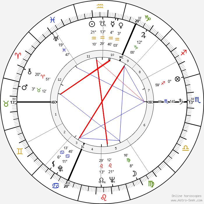 Pierre Mondy - Birth horoscope chart