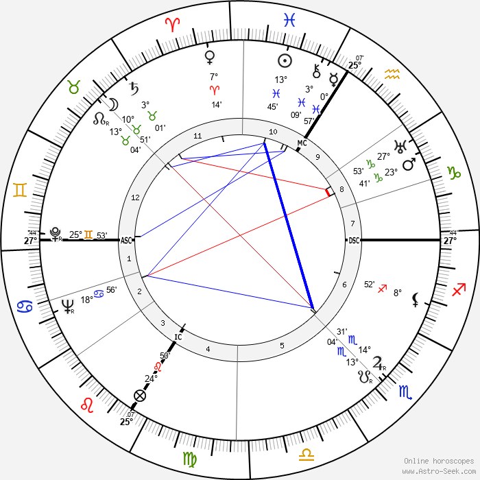 Pierre Montazel - Birth horoscope chart