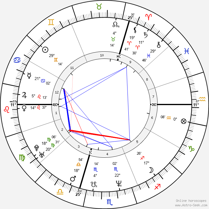 Pierre Omidyar - Birth horoscope chart