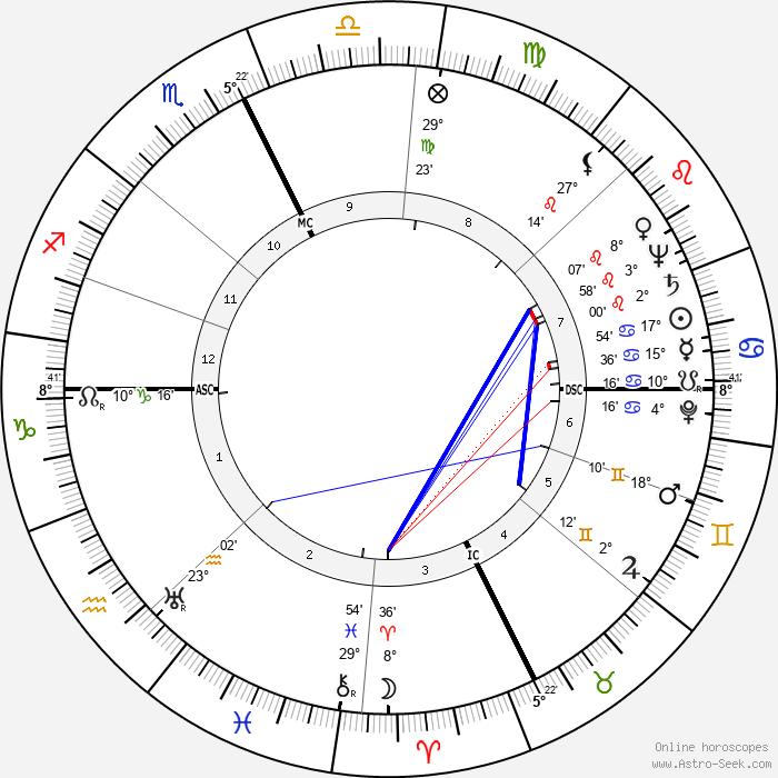 Pierre Pellizza - Birth horoscope chart