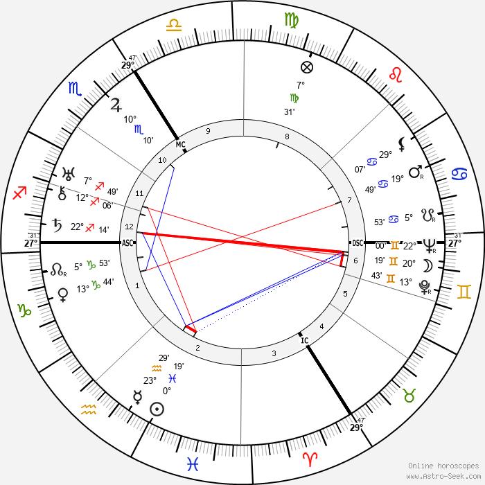 Pierre-Rene Wolf - Birth horoscope chart