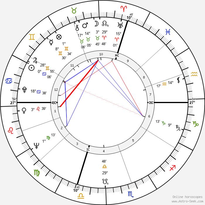 Pierre Restany - Birth horoscope chart