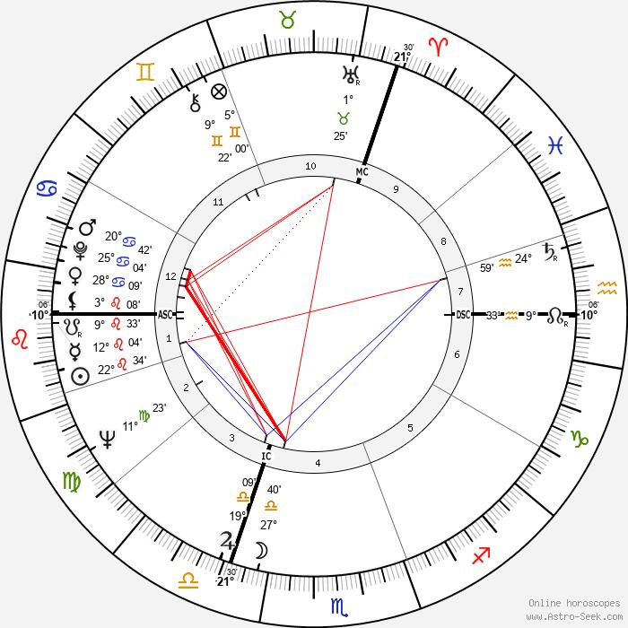 Pierre Richard - Birth horoscope chart
