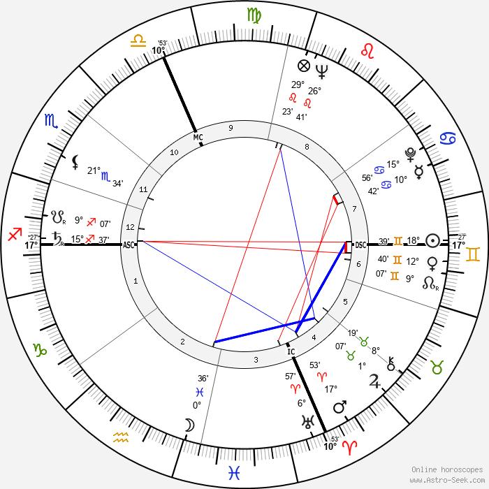 Pierre Sansot - Birth horoscope chart