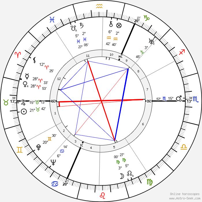 Pierre Schneiter - Birth horoscope chart