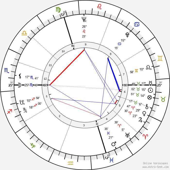 Pierre Schoendoerffer - Birth horoscope chart