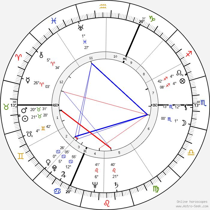 Pierre Sudreau - Birth horoscope chart