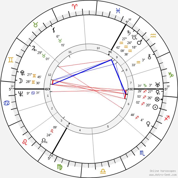 Pierre Tal Coat - Birth horoscope chart