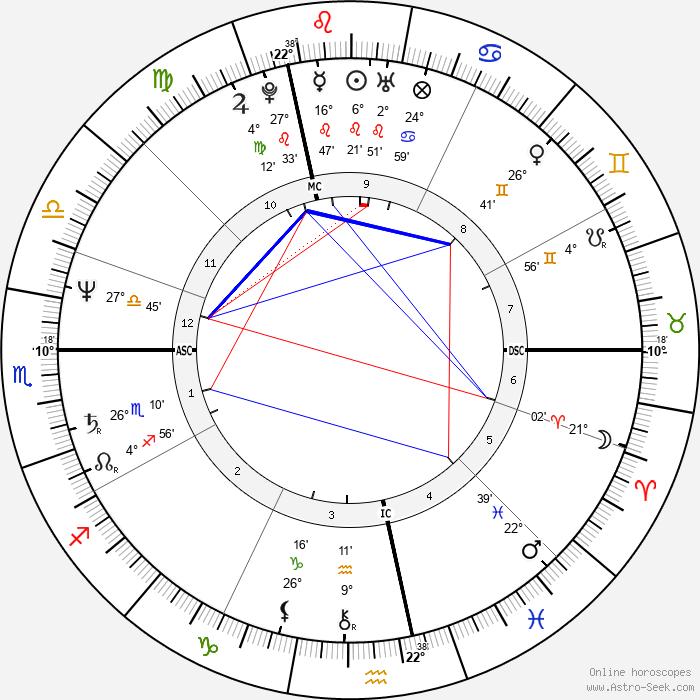 Pierre Tavernier - Birth horoscope chart