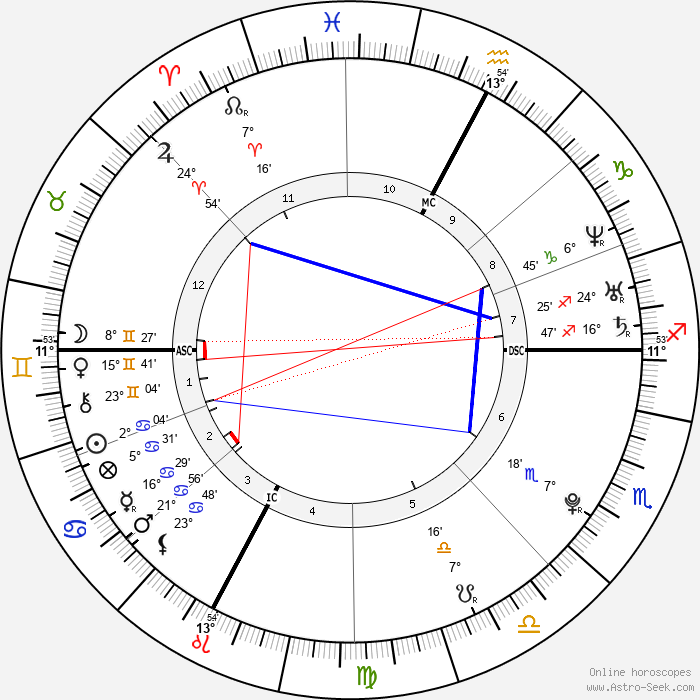 Pierre Vaultier - Birth horoscope chart