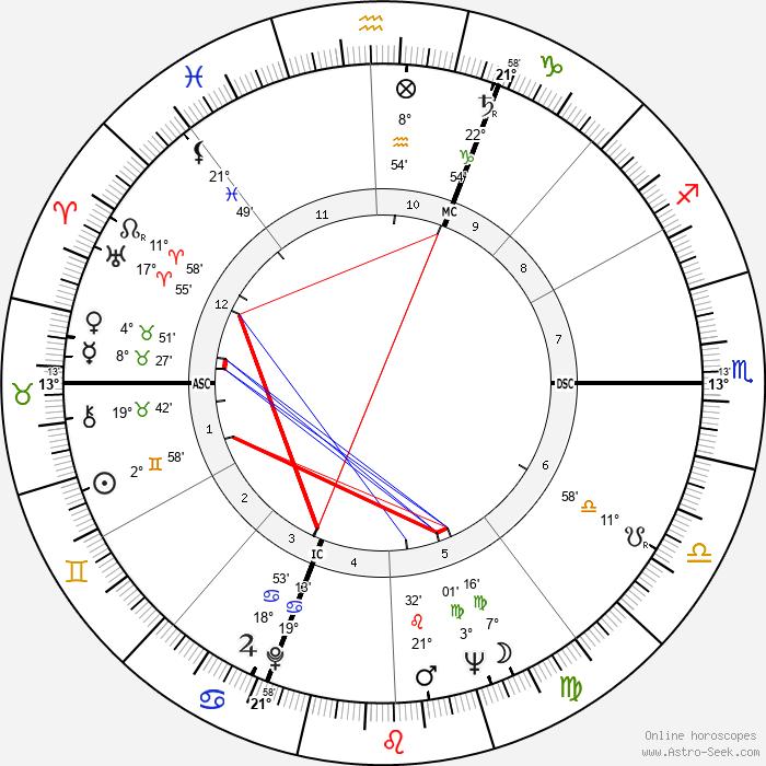 Pierre Vernier - Birth horoscope chart