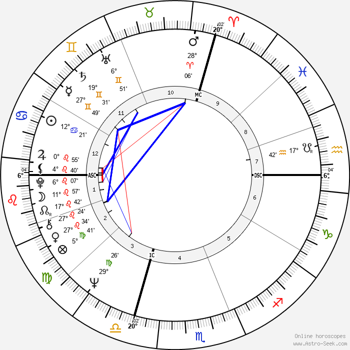 Pierre Villepreux - Birth horoscope chart