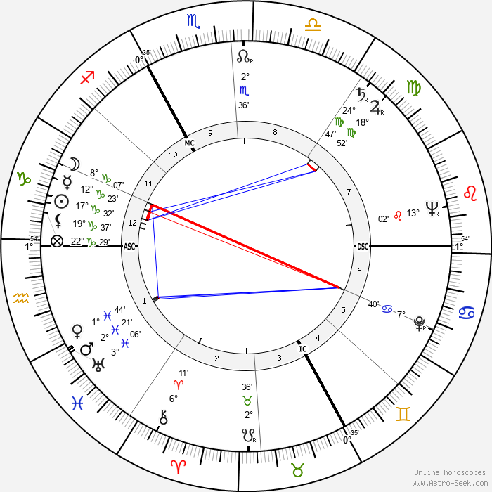 Pierre-Yves Trémois - Birth horoscope chart
