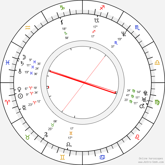 Piers Morgan - Birth horoscope chart