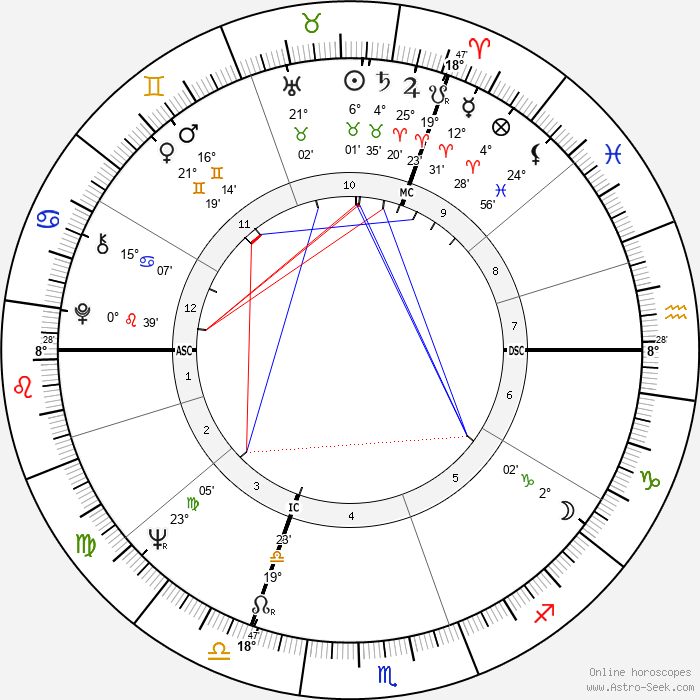 Piet de Pauw - Birth horoscope chart