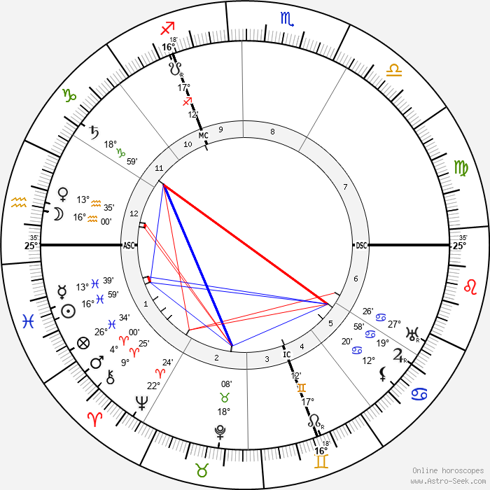 Piet Mondrian - Birth horoscope chart