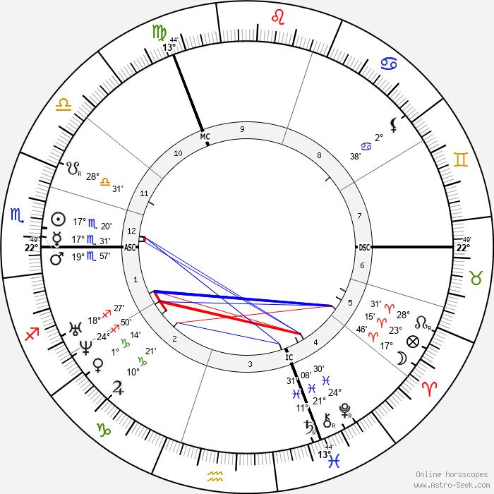Pieter Frans van Kerckhoven - Birth horoscope chart