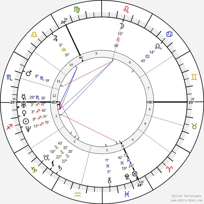 Pieter Johannes Veth - Birth horoscope chart