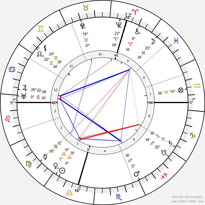 Pietro Badoglio - Birth horoscope chart