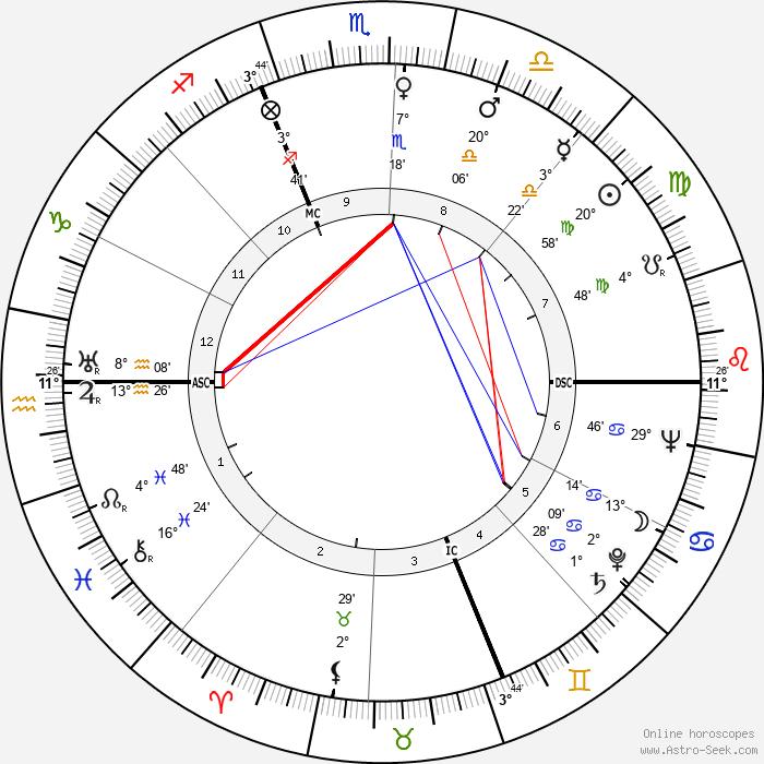 Pietro Germi - Birth horoscope chart
