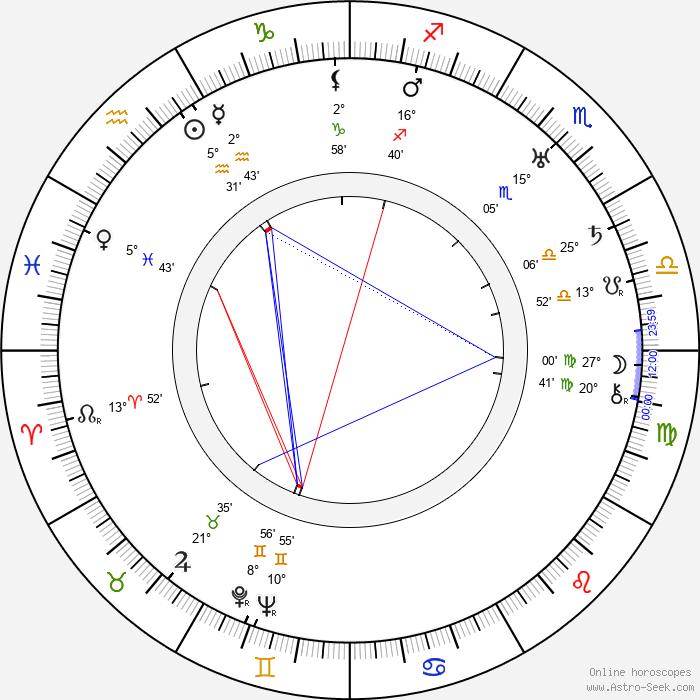 Pietro Lingeri - Birth horoscope chart