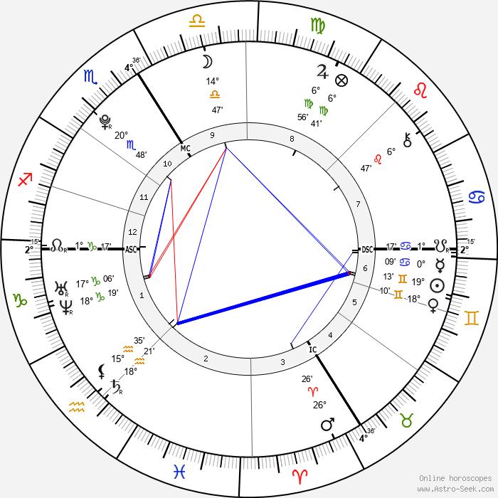 Pietro Lombardi - Birth horoscope chart