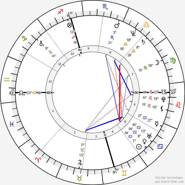 Pietro Mennea - Birth horoscope chart