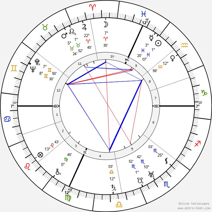 Pietro Pancrazi - Birth horoscope chart