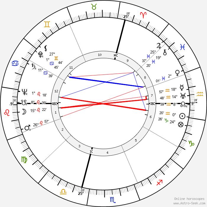 Pietro Rava - Birth horoscope chart