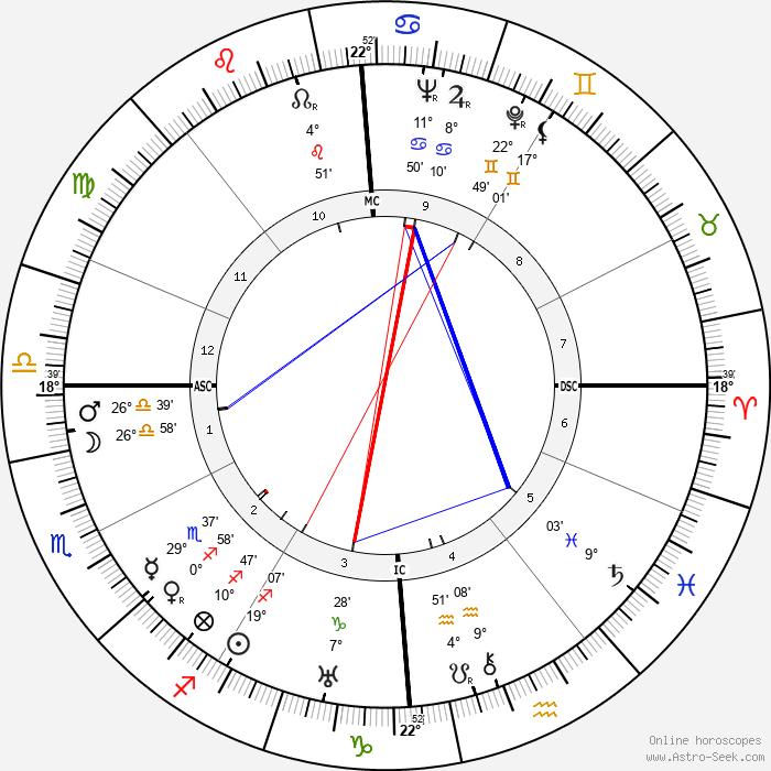 Pietro Serantoni - Birth horoscope chart