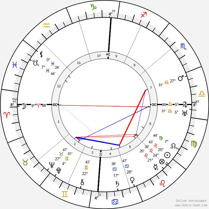 Pietro Ubaldi - Birth horoscope chart