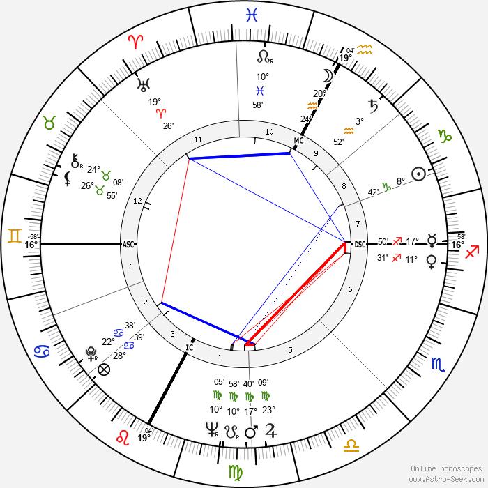 Pietro Villaggio - Birth horoscope chart