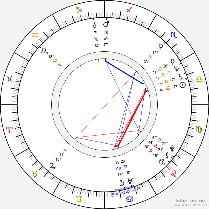 Pilar Alcón - Birth horoscope chart