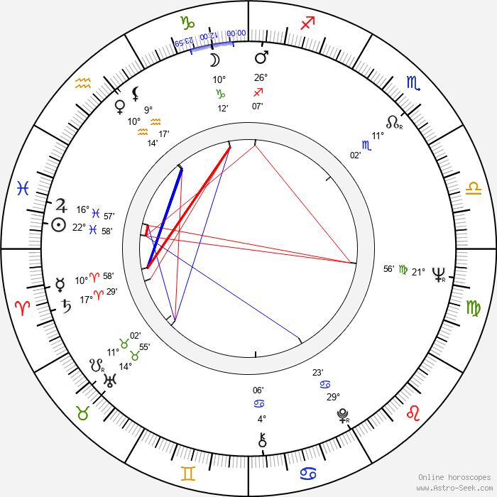 Pilar Bardem - Birth horoscope chart