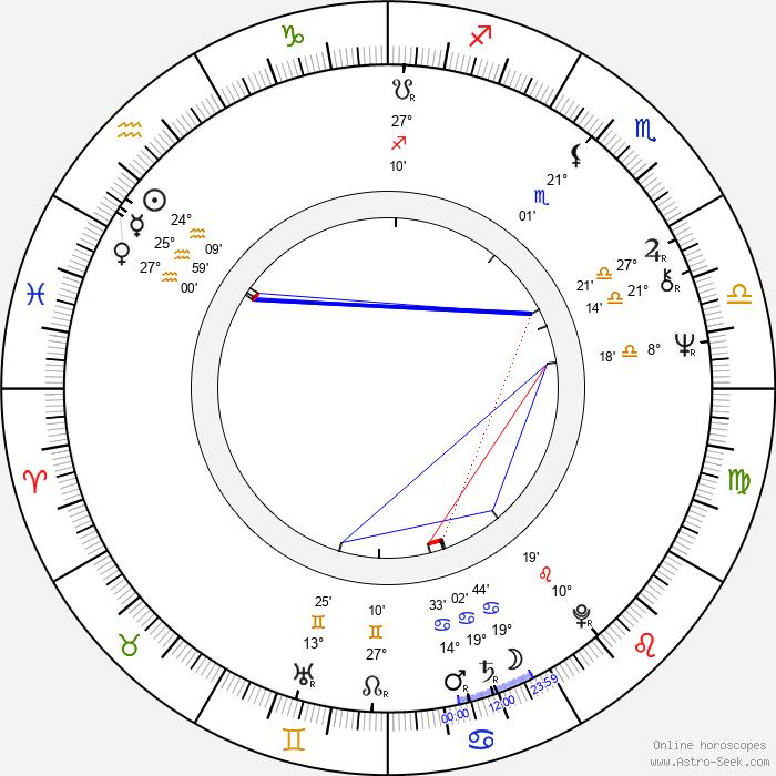 Pilar Velázquez - Birth horoscope chart