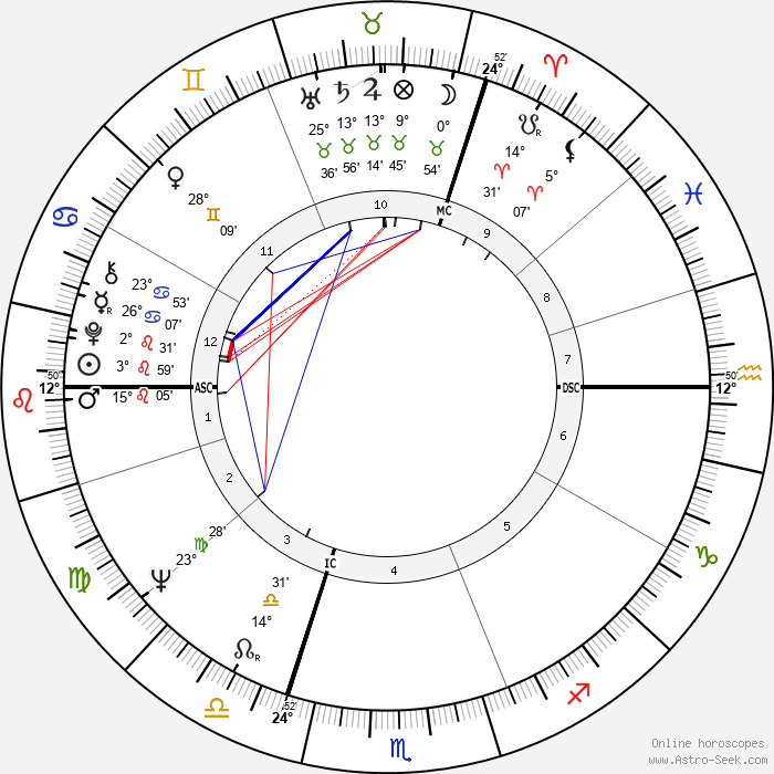 Pina Bausch - Birth horoscope chart