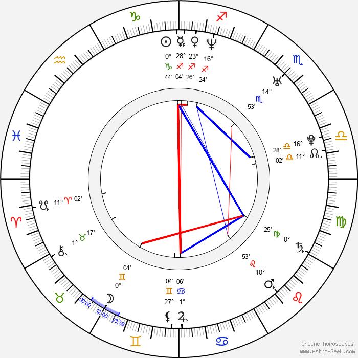 Pina Di Blasi - Birth horoscope chart