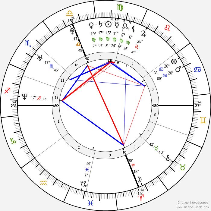 Pink - Birth horoscope chart