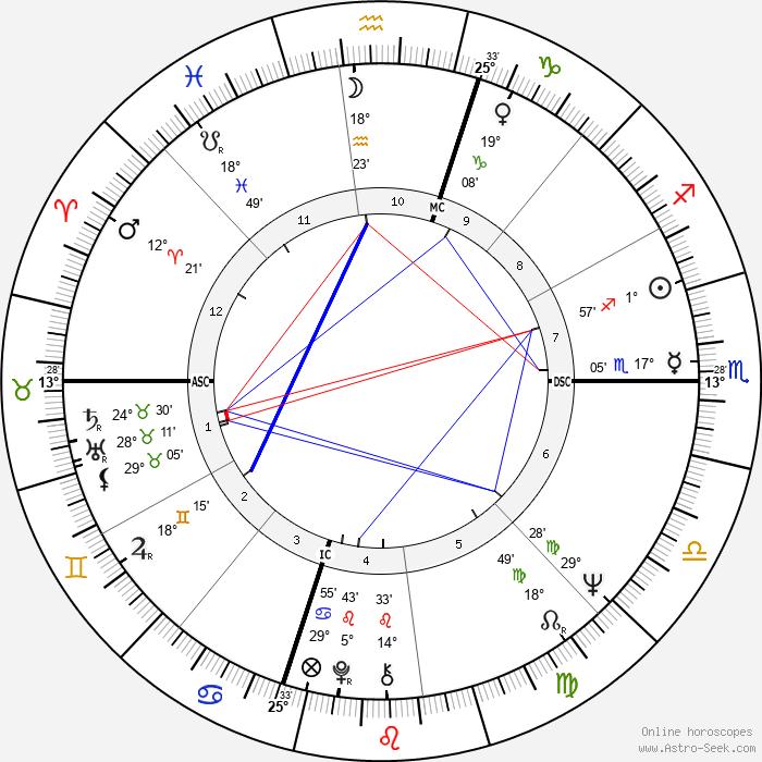 Pino Donaggio - Birth horoscope chart