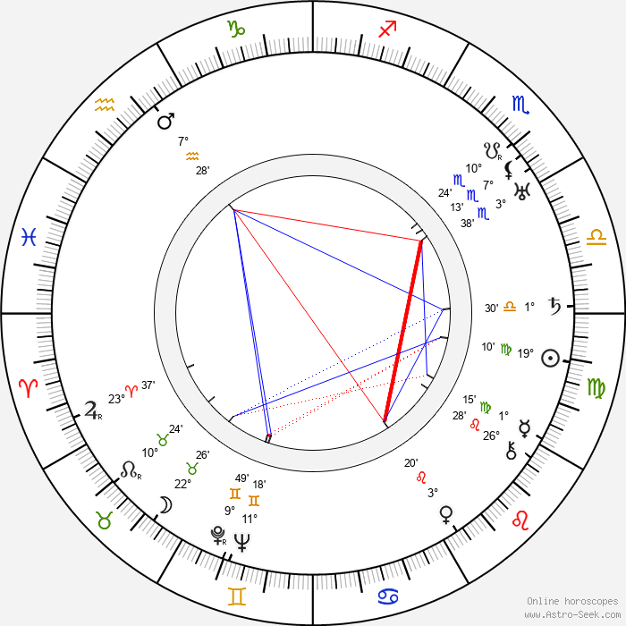Pinto Colvig - Birth horoscope chart