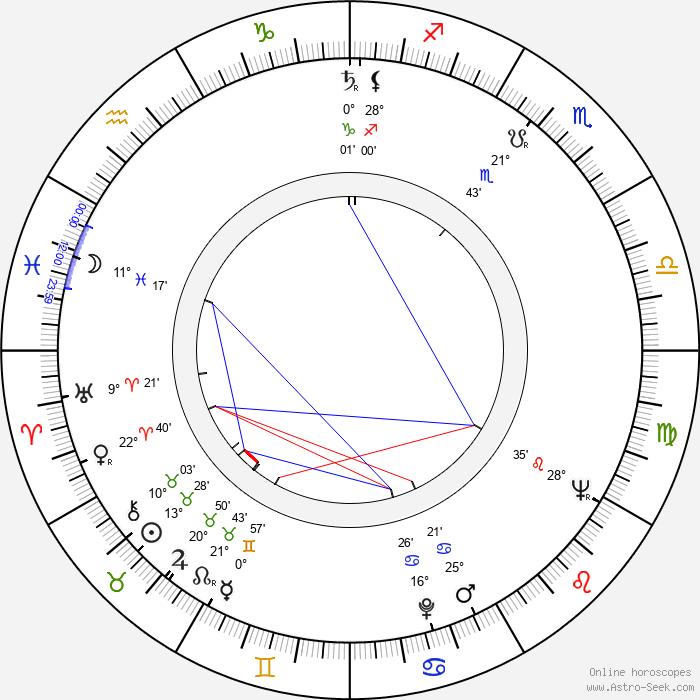 Pio Angeletti - Birth horoscope chart